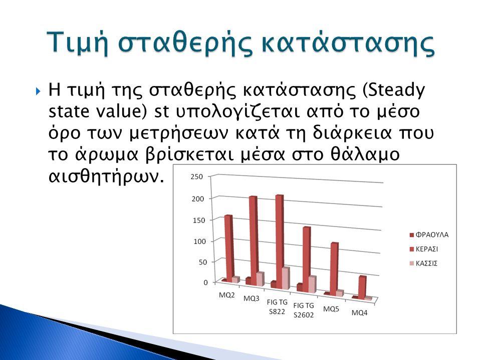  Η τιμή της σταθερής κατάστασης (Steady state value) st υπολογίζεται από το μέσο όρο των μετρήσεων κατά τη διάρκεια που το άρωμα βρίσκεται μέσα στο θάλαμο αισθητήρων.