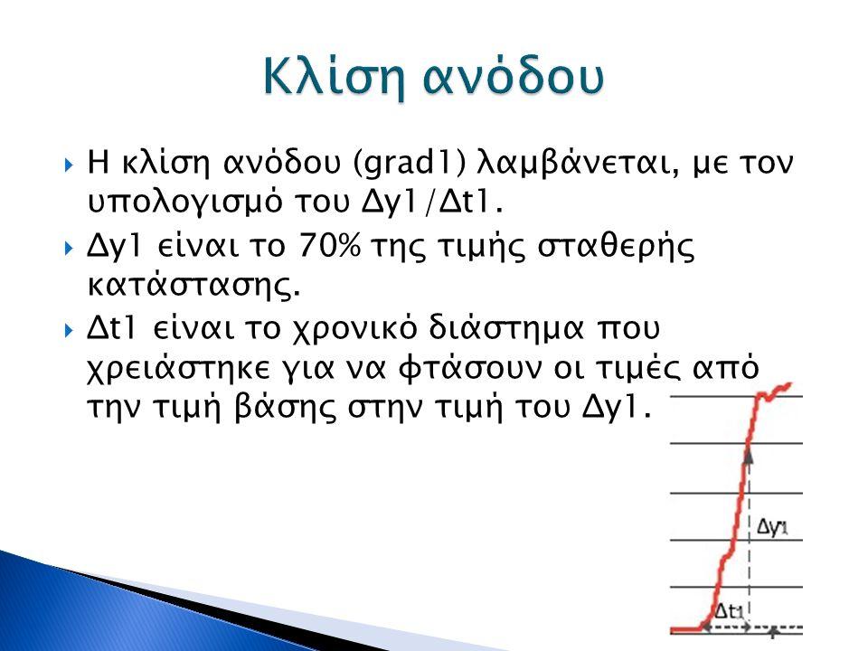  Η κλίση ανόδου (grad1) λαμβάνεται, με τον υπολογισμό του Δy1/Δt1.  Δy1 είναι το 70% της τιμής σταθερής κατάστασης.  Δt1 είναι το χρονικό διάστημα