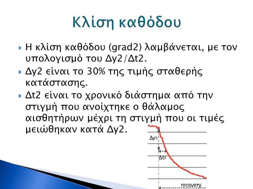  Η κλίση καθόδου (grad2) λαμβάνεται, με τον υπολογισμό του Δy2/Δt2.  Δy2 είναι το 30% της τιμής σταθερής κατάστασης.  Δt2 είναι το χρονικό διάστημα