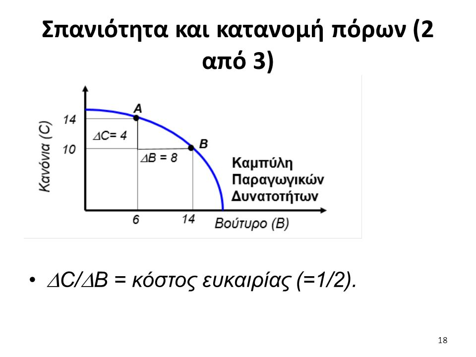 Σπανιότητα και κατανομή πόρων (2 από 3)  C/  B = κόστος ευκαιρίας (=1/2). 18