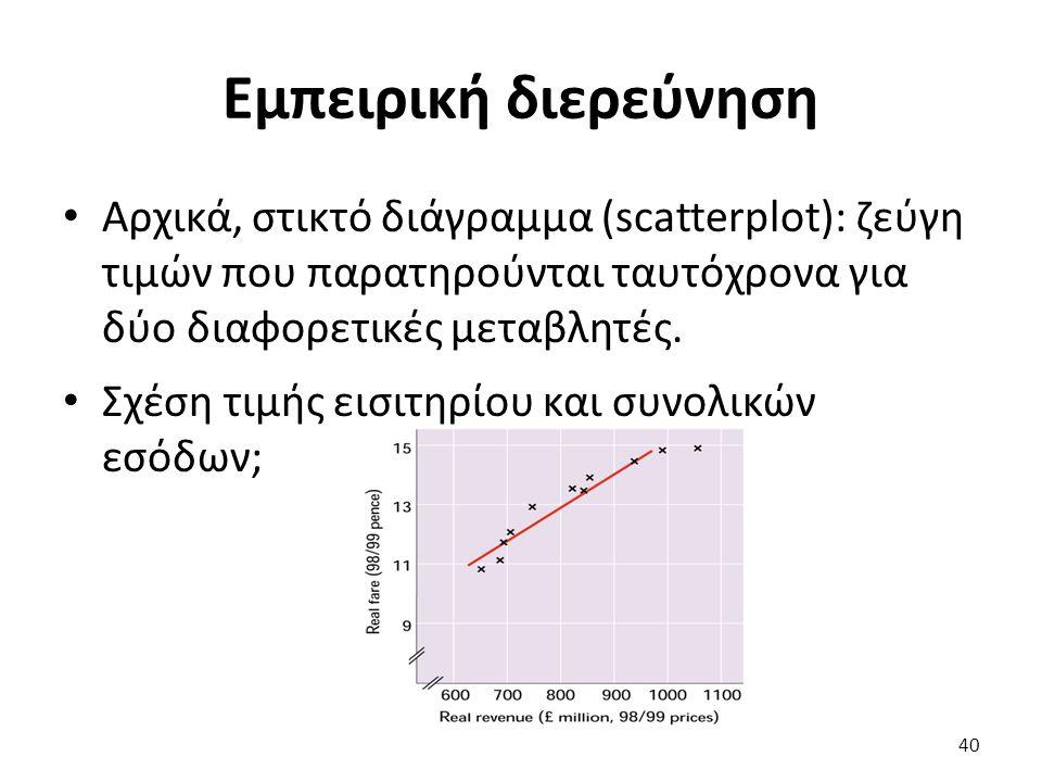 Εμπειρική διερεύνηση Αρχικά, στικτό διάγραμμα (scatterplot): ζεύγη τιμών που παρατηρούνται ταυτόχρονα για δύο διαφορετικές μεταβλητές.
