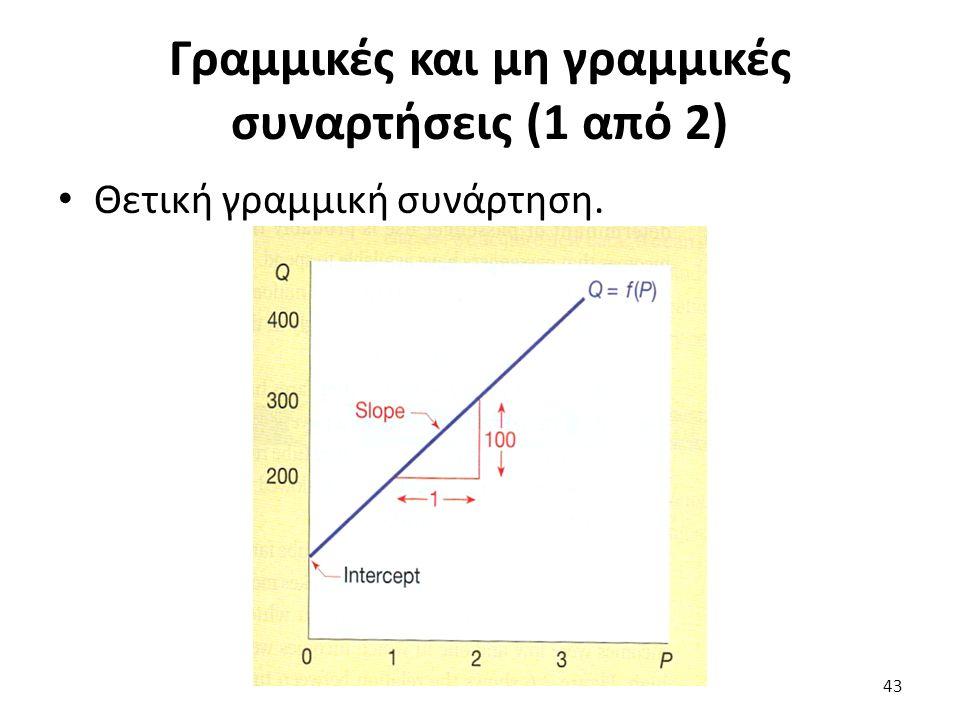 Γραμμικές και μη γραμμικές συναρτήσεις (1 από 2) Θετική γραμμική συνάρτηση. 43