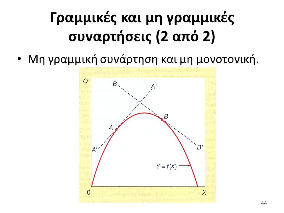 Γραμμικές και μη γραμμικές συναρτήσεις (2 από 2) Μη γραμμική συνάρτηση και μη μονοτονική. 44