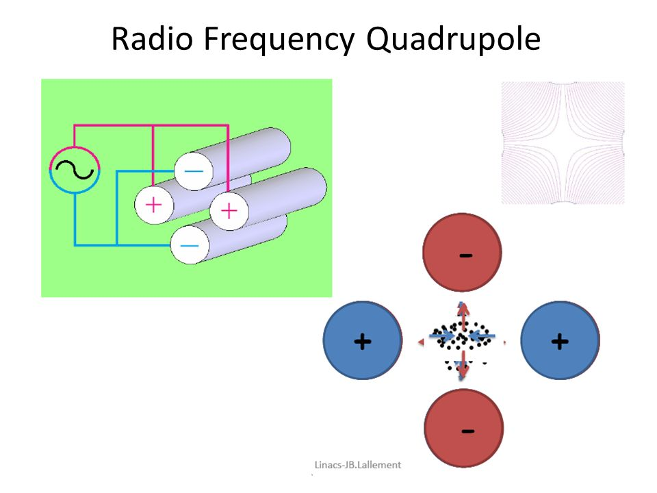 Radio Frequency Quadrupole 23 Αυγούστου 201622