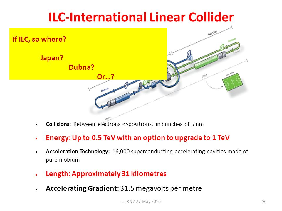 ILC-International Linear Collider  Collisions: Between electrons <>positrons, in bunches of 5 nm  Energy: Up to 0.5 TeV with an option to upgrade to 1 TeV  Acceleration Technology: 16,000 superconducting accelerating cavities made of pure niobium  Length: Approximately 31 kilometres  Accelerating Gradient: 31.5 megavolts per metre If ILC, so where.