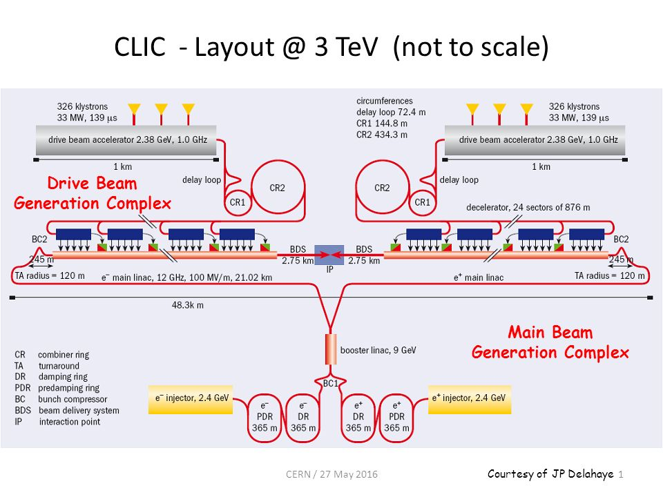 CLIC - Layout @ 3 TeV (not to scale) Drive Beam Generation Complex Main Beam Generation Complex Courtesy of JP Delahaye 1CERN / 27 May 2016