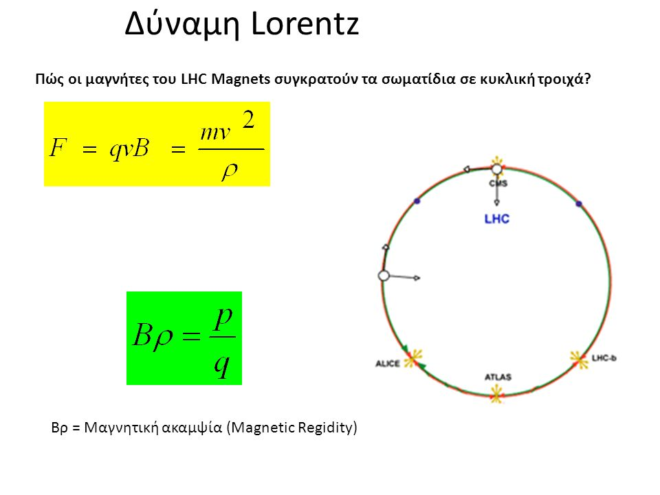 Δύναμη Lorentz Πώς οι μαγνήτες του LHC Magnets συγκρατούν τα σωματίδια σε κυκλική τροιχά.