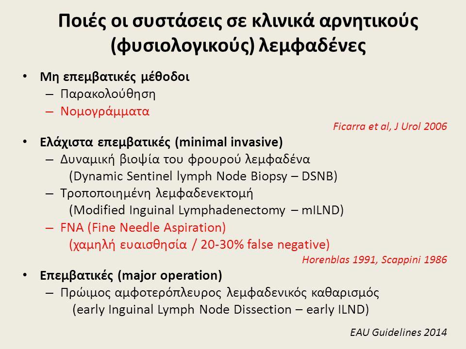 Ποιές οι συστάσεις σε κλινικά αρνητικούς (φυσιολογικούς) λεμφαδένες Μη επεμβατικές μέθοδοι – Παρακολούθηση – Νομογράμματα Ficarra et al, J Urol 2006 Ελάχιστα επεμβατικές (minimal invasive) – Δυναμική βιοψία του φρουρού λεμφαδένα (Dynamic Sentinel lymph Node Biopsy – DSNB) – Τροποποιημένη λεμφαδενεκτομή (Modified Inguinal Lymphadenectomy – mILND) – FNA (Fine Needle Aspiration) (χαμηλή ευαισθησία / 20-30% false negative) Horenblas 1991, Scappini 1986 Επεμβατικές (major operation) – Πρώιμος αμφοτερόπλευρος λεμφαδενικός καθαρισμός (early Inguinal Lymph Node Dissection – early ILND) EAU Guidelines 2014