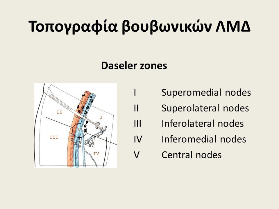 Τοπογραφία βουβωνικών ΛΜΔ I Superomedial nodes II Superolateral nodes IIIInferolateral nodes IV Inferomedial nodes V Central nodes Daseler zones