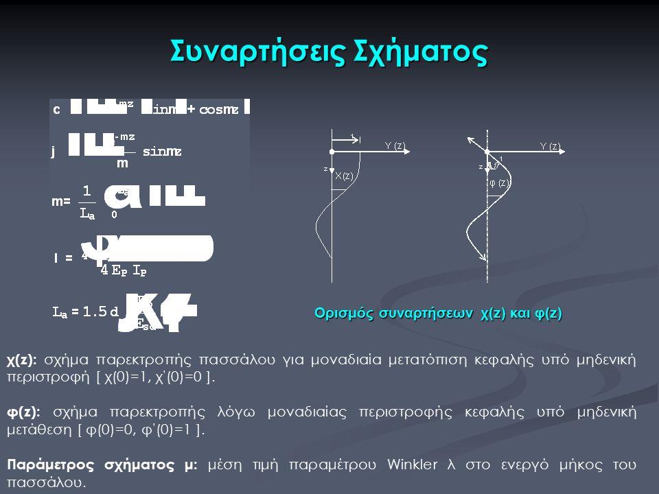 Συναρτήσεις Σχήματος Ορισμός συναρτήσεων χ(z) και φ(z) χ(z): σχήμα παρεκτροπής πασσάλου για μοναδιαία μετατόπιση κεφαλής υπό μηδενική περιστροφή [ χ(0)=1, χ ' (0)=0 ].