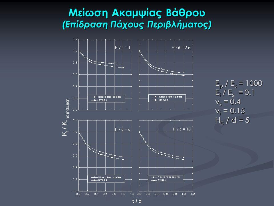 Μείωση Ακαμψίας Βάθρου (Επίδραση Πάχους Περιβλήματος) E p / E s = 1000 E i / E s = 0.1 ν s = 0.4 v i = 0.15 H c / d = 5