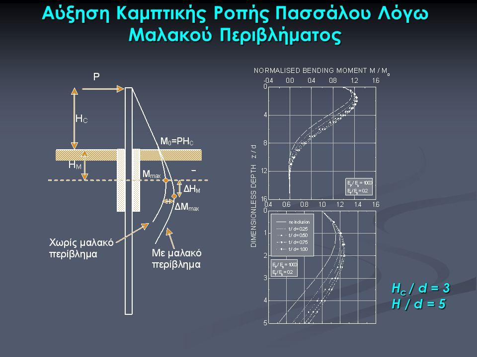 Αύξηση Καμπτικής Ροπής Πασσάλου Λόγω Μαλακού Περιβλήματος H c / d = 3 H / d = 5