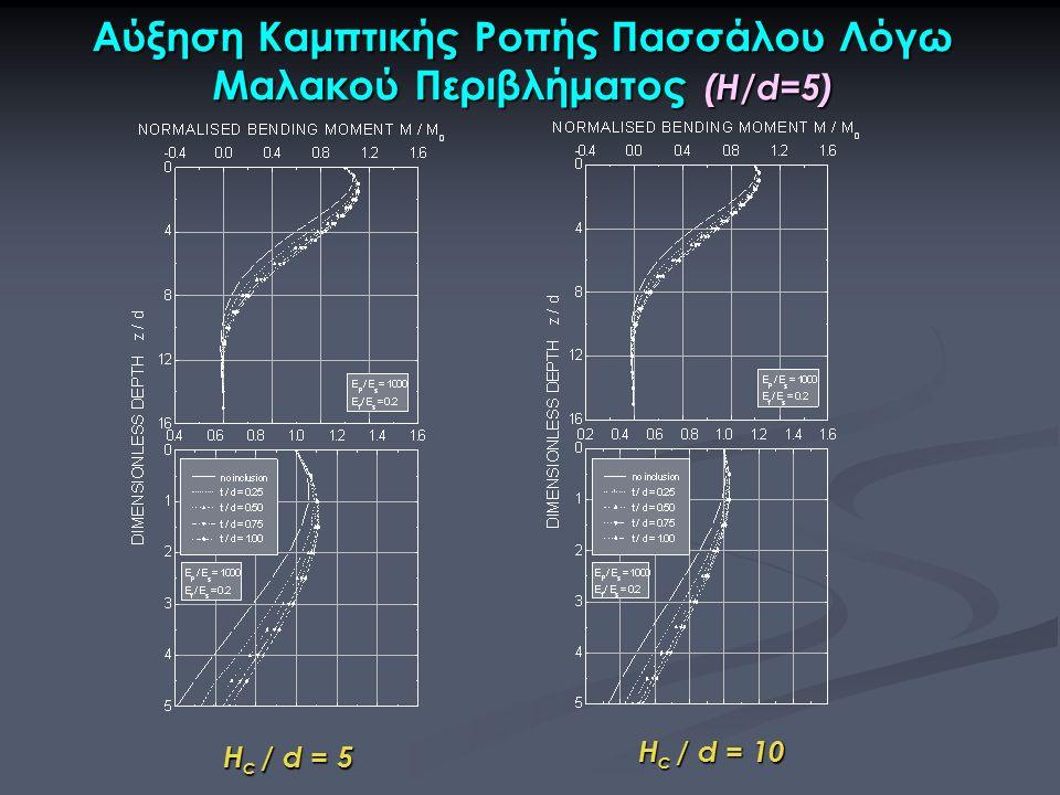 Αύξηση Καμπτικής Ροπής Πασσάλου Λόγω Μαλακού Περιβλήματος (H/d=5) H c / d = 5 H c / d = 10