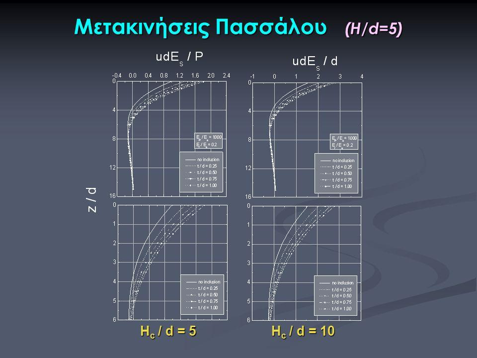 H c / d = 5 H c / d = 10 Μετακινήσεις Πασσάλου (H/d=5)