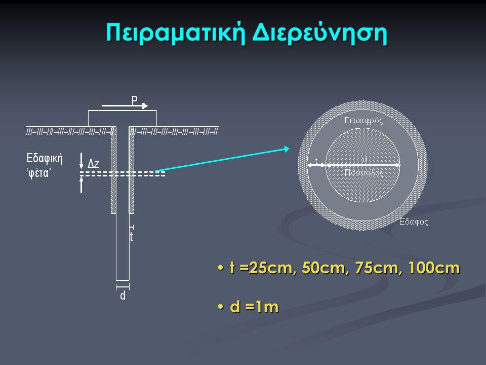 Πειραματική Διερεύνηση Πειραματική Διερεύνηση t =25cm, 50cm, 75cm, 100cm t =25cm, 50cm, 75cm, 100cm d =1m d =1m