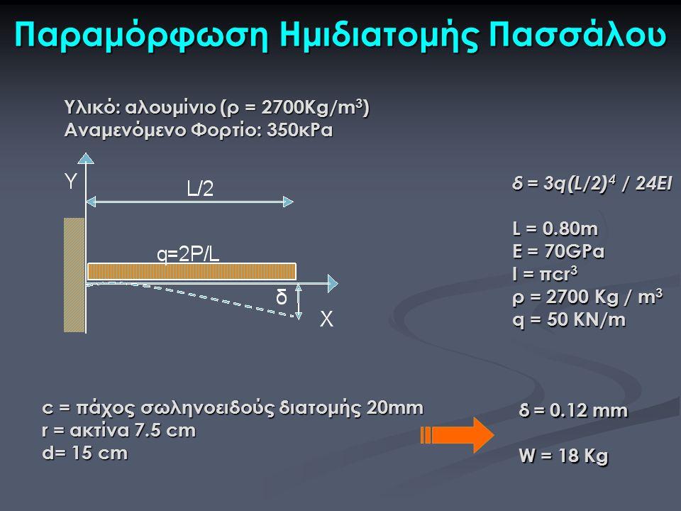 Παραμόρφωση Ημιδιατομής Πασσάλου δ = 3q(L/2) 4 / 24EI L = 0.80m E = 70GPa I = πcr 3 ρ = 2700 Kg / m 3 q = 50 KN/m c = πάχος σωληνοειδούς διατομής 20mm r = ακτίνα 7.5 cm d= 15 cm δ = 0.12 mm W = 18 Kg Υλικό: αλουμίνιο (ρ = 2700Kg/m 3 ) Αναμενόμενο Φορτίο: 350κPa