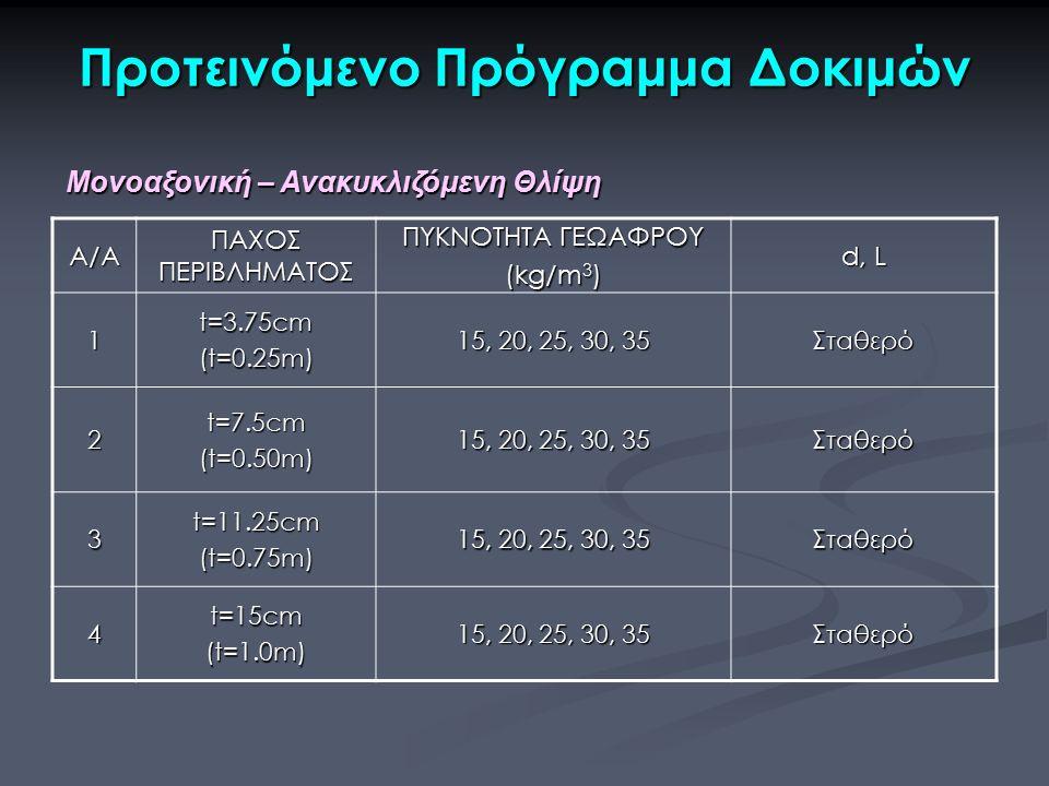Προτεινόμενο Πρόγραμμα Δοκιμών Α/Α ΠΑΧΟΣ ΠΕΡΙΒΛΗΜΑΤΟΣ ΠΥΚΝΟΤΗΤΑ ΓΕΩΑΦΡΟΥ (kg/m 3 ) d, L 1t=3.75cm(t=0.25m) 15, 20, 25, 30, 35 Σταθερό 2t=7.5cm(t=0.50m) Σταθερό 3t=11.25cm(t=0.75m) Σταθερό 4t=15cm(t=1.0m) Σταθερό Μονοαξονική – Ανακυκλιζόμενη Θλίψη Μονοαξονική – Ανακυκλιζόμενη Θλίψη
