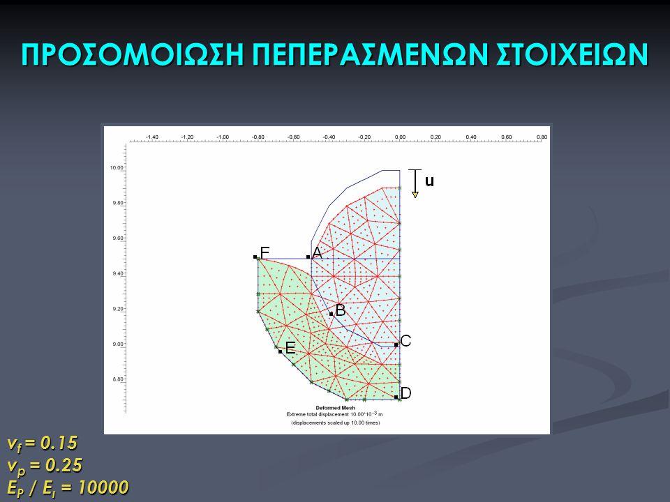 ΠΡΟΣΟΜΟΙΩΣΗ ΠΕΠΕΡΑΣΜΕΝΩΝ ΣΤΟΙΧΕΙΩΝ v f = 0.15 v p = 0.25 E P / E ι = 10000