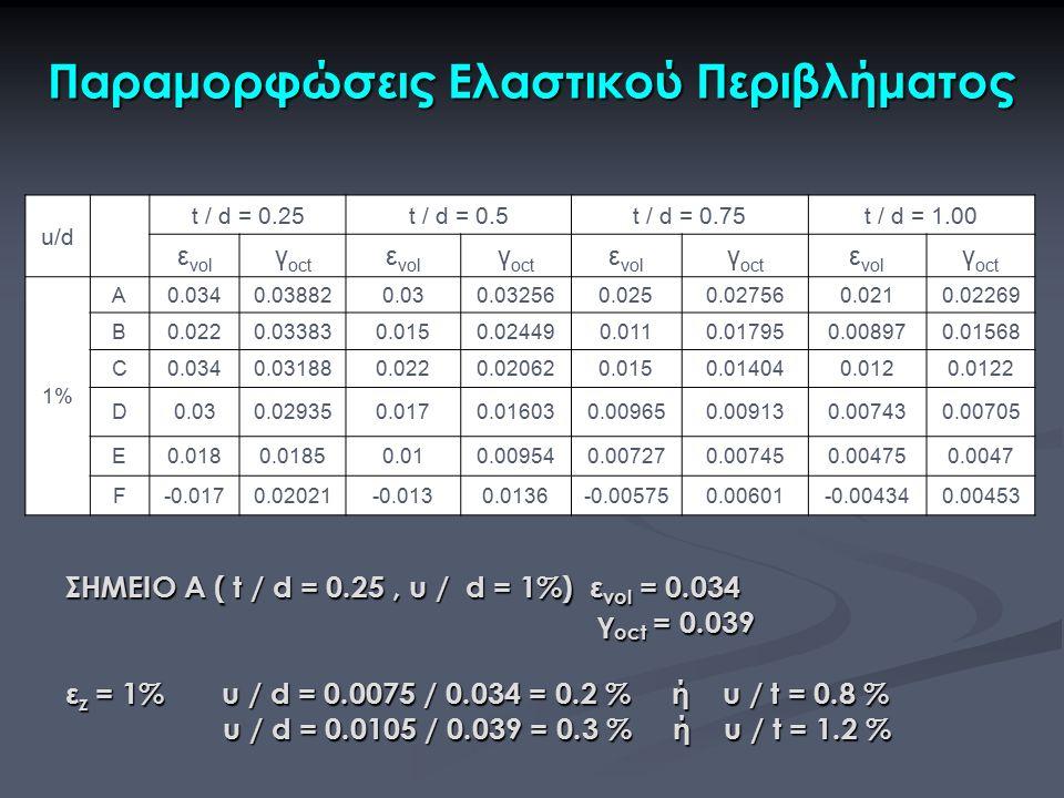 u/d t / d = 0.25t / d = 0.5t / d = 0.75t / d = 1.00 ε vol γ oct ε vol γ oct ε vol γ oct ε vol γ oct 1% A0.0340.038820.030.032560.0250.027560.0210.0226