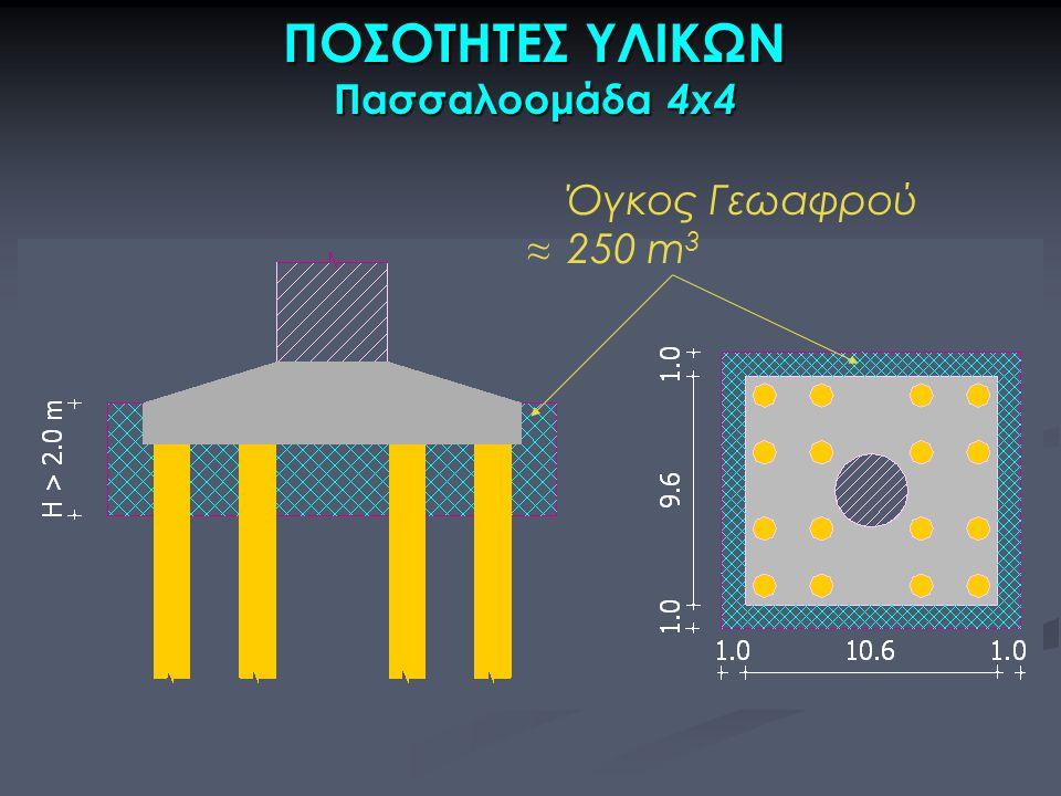 ΠΟΣΟΤΗΤΕΣ ΥΛΙΚΩΝ Πασσαλοομάδα 4x4 Όγκος Γεωαφρού 250 m 3 ≈