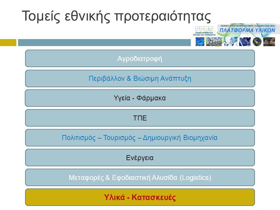 Τομείς εθνικής προτεραιότητας Αγροδιατροφή Περιβάλλον & Βιώσιμη Ανάπτυξη Υγεία - Φάρμακα ΤΠΕ Πολιτισμός – Τουρισμός – Δημιουργική Βιομηχανία Ενέργεια Μεταφορές & Εφοδιαστική Αλυσίδα (Logistics) Υλικά - Κατασκευές