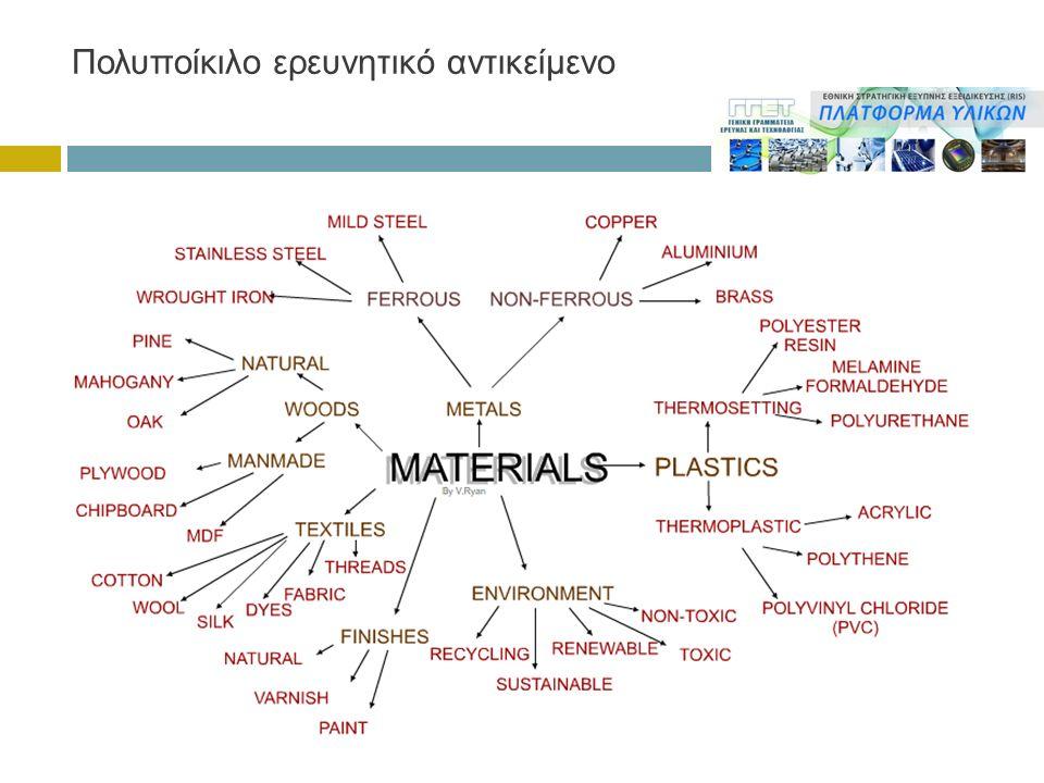 Προηγμένα υλικά - Νανοϋλικά βιομηχανικών εφαρμογών (ενδεικτικά)  Ιοντικά υγρά για δέσμευση CO2  Προηγμένες μεμβράνες για διαχωρισμούς υγρών και αερίων μιγμάτων  Metal organic frameworks  Υπολογιστικά εργαλεία σχεδιασμού και βελτιστοποίησης προηγμένων υλικών  Μαγνητικά υλικά με ελαχιστοποίηση της ποσότητας σπανίων γαιών  Νέα υλικά μαγνητικής εγγραφής  Ανθρακογενή υλικά  Μοριακά μαγνητικά υλικά με βάση μέταλλα μετάπτωσης (σκιαγραφικά MRI)  Μοριακοί μαγνήτες για χρήση σε βιο-ιατρικές εφαρμογές  Μοριακά μαγνητικά υλικά για υβριδικά συστήματα  Μαγνητικός χάλυβας  Σύνθετα μαγνητοηλεκτρικά υλικά για μικροκυματικές διατάξεις  Μοριακά μαγνητικά υλικά για επίτευξη διατάξεων κβαντικών υπολογιστών  Υαλώδη υλικά (άμορφα υλικά)  Υλικά για νανοενισχυμένες λειτουργικές επικαλύψεις  Κράματα αλουμινίου (χρήση στην αεροναυπηγική)