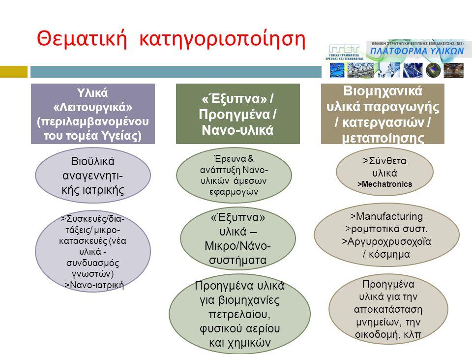 Θεματική κατηγοριοποίηση Υλικά «Λειτουργικά» (περιλαμβανομένου του τομέα Υγείας) Βιομηχανικά υλικά παραγωγής / κατεργασιών / μεταποίησης «Έξυπνα» / Προηγμένα / Νανο-υλικά Βιοϋλικά αναγεννητι- κής ιατρικής >Συσκευές/δια- τάξεις/ μικρο- κατασκευές (νέα υλικά - συνδυασμός γνωστών) >Νανο-ιατρική Προηγμένα υλικά για βιομηχανίες πετρελαίου, φυσικού αερίου και χημικών >Manufacturing >ρομποτικά συστ.