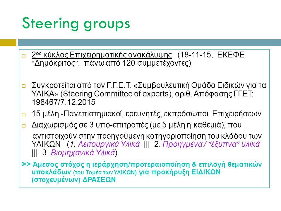 Steering groups  2 ος κύκλος Επιχειρηματικής ανακάλυψης (18-11-15, ΕΚΕΦΕ Δημόκριτος , πάνω από 120 συμμετέχοντες)  Συγκροτείται από τον Γ.Γ.Ε.Τ.