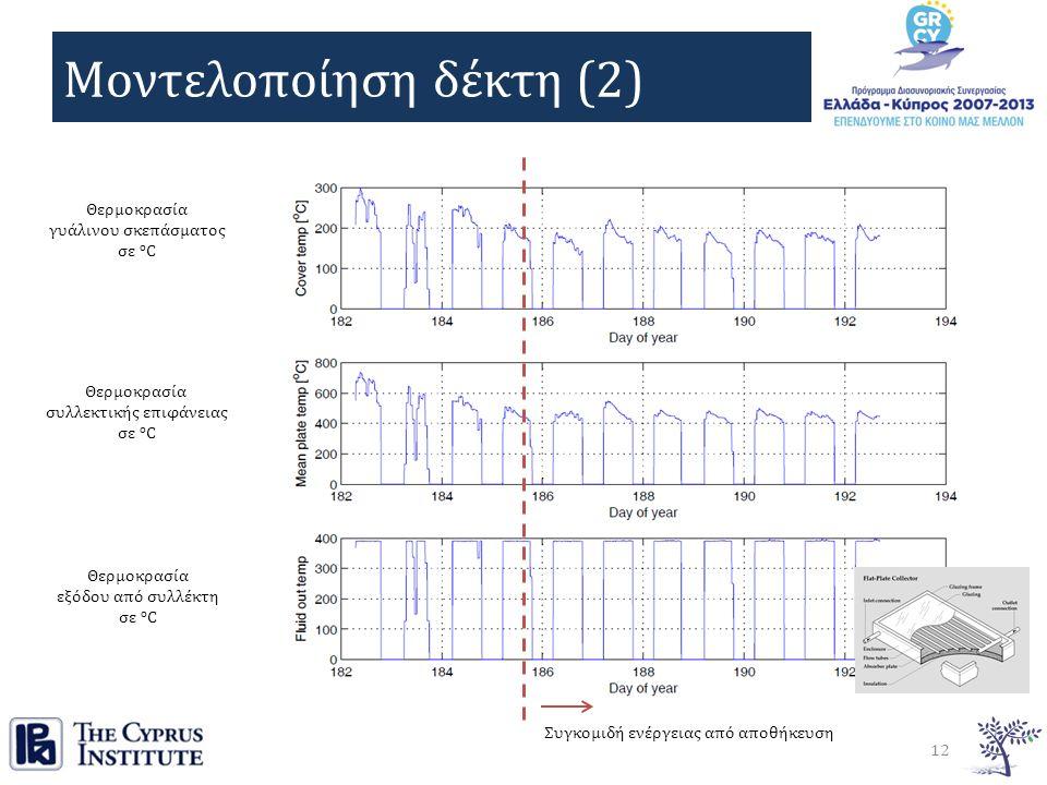 Μοντελοποίηση δέκτη (2) 12 Θερμοκρασία γυάλινου σκεπάσματος σε o C Θερμοκρασία συλλεκτικής επιφάνειας σε o C Θερμοκρασία εξόδου από συλλέκτη σε o C Συγκομιδή ενέργειας από αποθήκευση