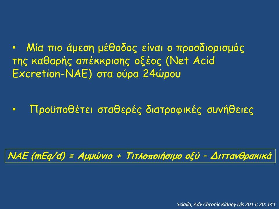 Μία πιο άμεση μέθοδος είναι ο προσδιορισμός της καθαρής απέκκρισης οξέος (Net Acid Excretion-ΝΑΕ) στα ούρα 24ώρου Προϋποθέτει σταθερές διατροφικές συνήθειες Scialla, Adv Chronic Kidney Dis 2013; 20: 141 ΝΑΕ (mEq/d) = Αμμώνιο + Τιτλοποιήσιμο οξύ – Διττανθρακικά