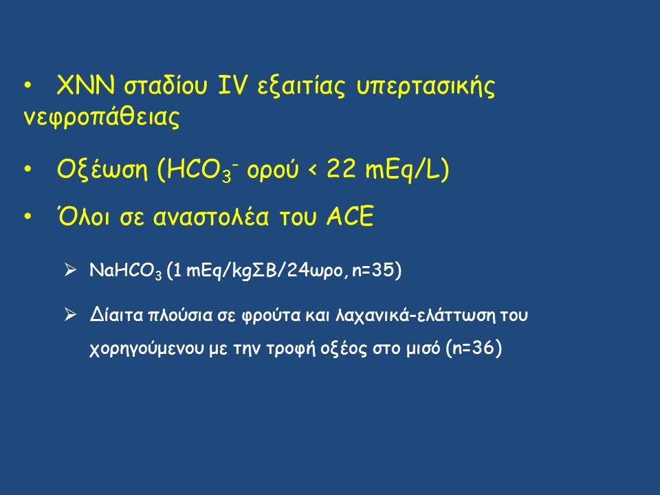 ΧΝΝ σταδίου IV εξαιτίας υπερτασικής νεφροπάθειας Οξέωση (HCO 3 - ορού < 22 mEq/L) Όλοι σε αναστολέα του ACE  NaHCO 3 (1 mEq/kgΣΒ/24ωρο, n=35)  Δίαιτα πλούσια σε φρούτα και λαχανικά-ελάττωση του χορηγούμενου με την τροφή οξέος στο μισό (n=36)