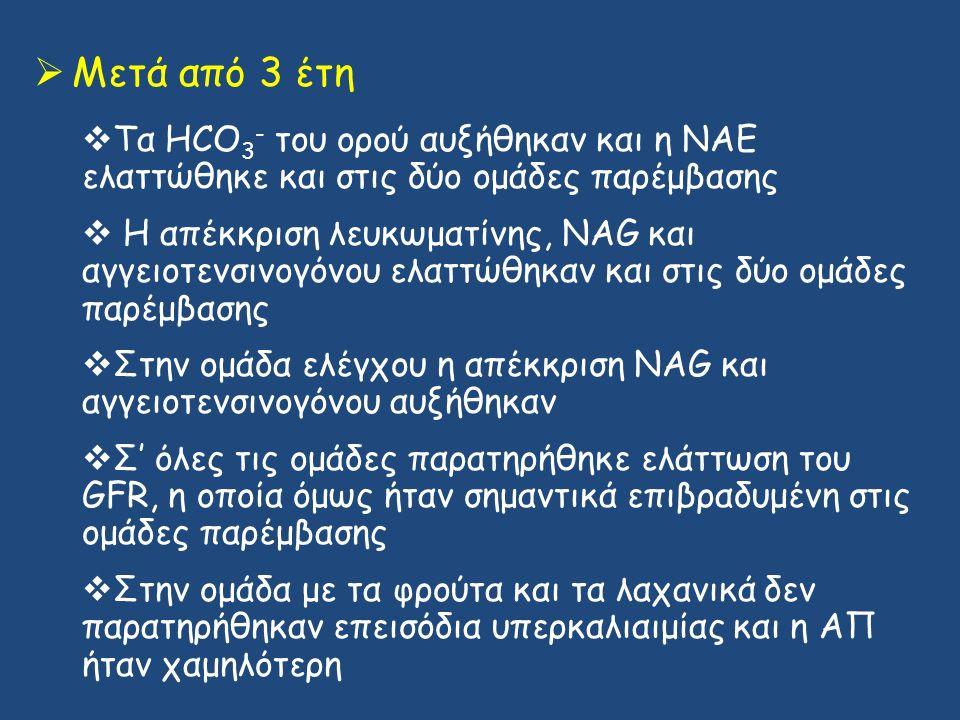  Μετά από 3 έτη  Τα HCO 3 - του ορού αυξήθηκαν και η ΝΑΕ ελαττώθηκε και στις δύο ομάδες παρέμβασης  Η απέκκριση λευκωματίνης, NAG και αγγειοτενσινογόνου ελαττώθηκαν και στις δύο ομάδες παρέμβασης  Στην ομάδα ελέγχου η απέκκριση NAG και αγγειοτενσινογόνου αυξήθηκαν  Σ' όλες τις ομάδες παρατηρήθηκε ελάττωση του GFR, η οποία όμως ήταν σημαντικά επιβραδυμένη στις ομάδες παρέμβασης  Στην ομάδα με τα φρούτα και τα λαχανικά δεν παρατηρήθηκαν επεισόδια υπερκαλιαιμίας και η ΑΠ ήταν χαμηλότερη