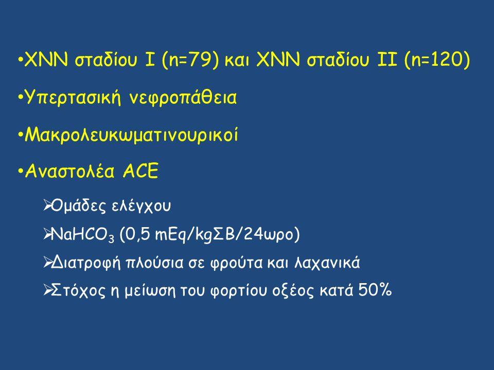 ΧΝΝ σταδίου Ι (n=79) και ΧΝΝ σταδίου ΙΙ (n=120) Υπερτασική νεφροπάθεια Μακρολευκωματινουρικοί Αναστολέα ACE  Ομάδες ελέγχου  NaHCO 3 (0,5 mEq/kgΣΒ/24ωρο)  Διατροφή πλούσια σε φρούτα και λαχανικά  Στόχος η μείωση του φορτίου οξέος κατά 50%