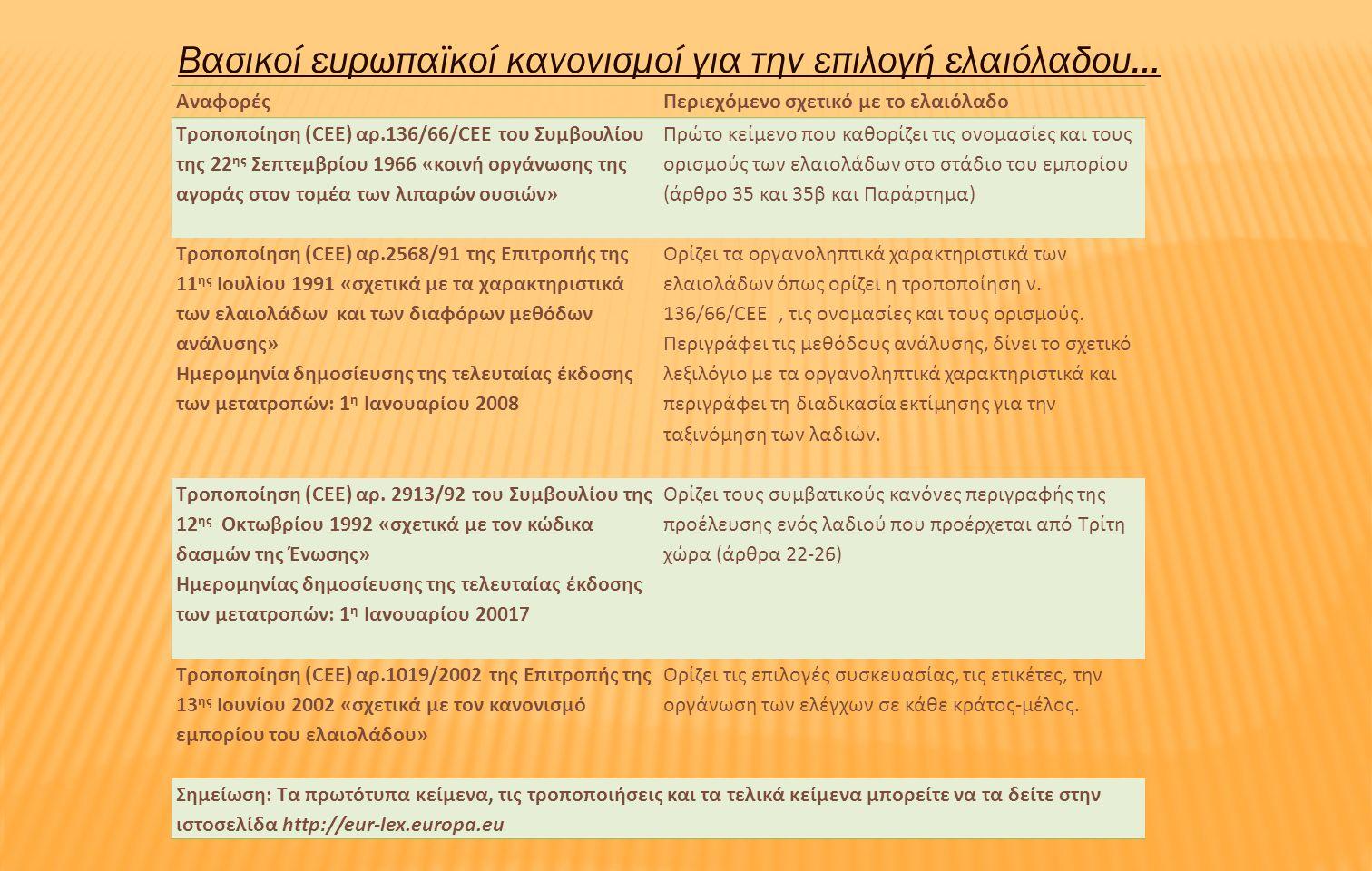 ΑναφορέςΠεριεχόμενο σχετικό με το ελαιόλαδο Τροποποίηση (CEE) αρ.136/66/CEE του Συμβουλίου της 22 ης Σεπτεμβρίου 1966 «κοινή οργάνωσης της αγοράς στον τομέα των λιπαρών ουσιών» Πρώτο κείμενο που καθορίζει τις ονομασίες και τους ορισμούς των ελαιολάδων στο στάδιο του εμπορίου (άρθρο 35 και 35β και Παράρτημα) Τροποποίηση (CEE) αρ.2568/91 της Επιτροπής της 11 ης Ιουλίου 1991 «σχετικά με τα χαρακτηριστικά των ελαιολάδων και των διαφόρων μεθόδων ανάλυσης» Ημερομηνία δημοσίευσης της τελευταίας έκδοσης των μετατροπών: 1 η Ιανουαρίου 2008 Ορίζει τα οργανοληπτικά χαρακτηριστικά των ελαιολάδων όπως ορίζει η τροποποίηση ν.