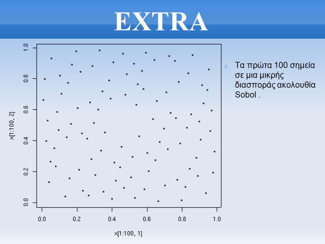 EXTRA Τα πρώτα 100 σημεία σε μια μικρής διασποράς ακολουθία Sobol.