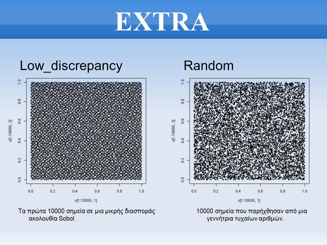 EXTRA Low_discrepancy Random Τα πρώτα 10000 σημεία σε μια μικρής διασποράς ακολουθία Sobol.