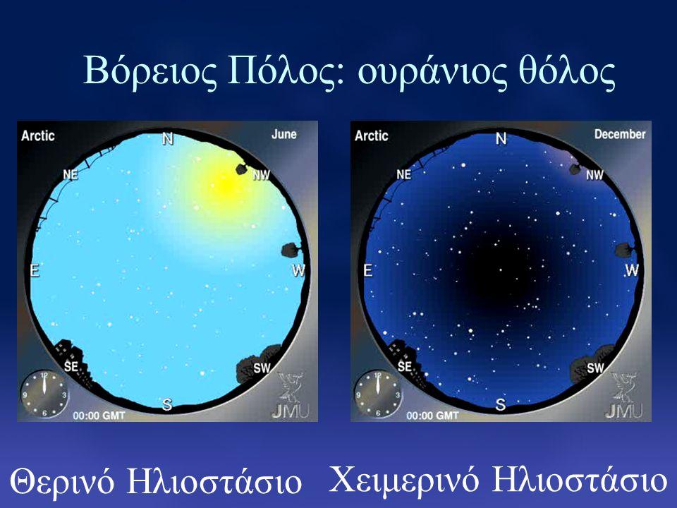 Βόρειος Πόλος: ουράνιος θόλος Θερινό Ηλιοστάσιο Χειμερινό Ηλιοστάσιο