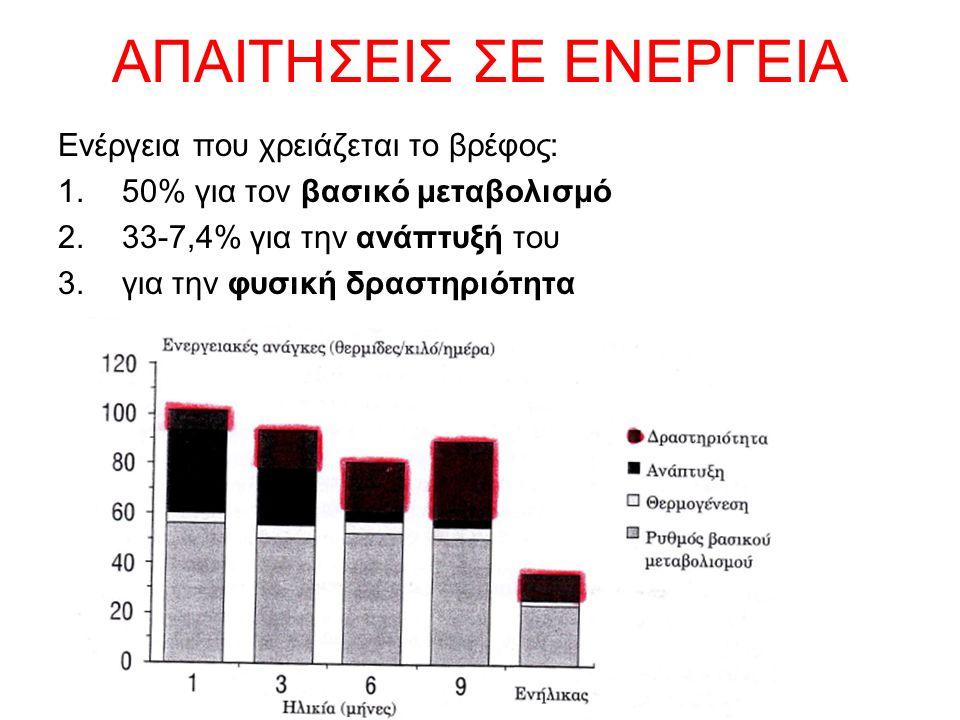 ΑΠΑΙΤΗΣΕΙΣ ΣΕ ΕΝΕΡΓΕΙΑ Ενέργεια που χρειάζεται το βρέφος: 1.50% για τον βασικό μεταβολισμό 2.33-7,4% για την ανάπτυξή του 3.για την φυσική δραστηριότη