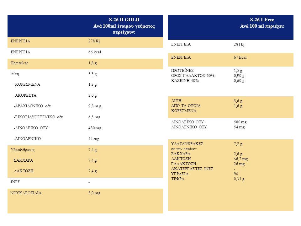 S-26 LFree Ανά 100 ml περιέχει: ΕΝΕΡΓΕΙΑ281 kj ΕΝΕΡΓΕΙΑ67 kcal ΠΡΩΤΕΪΝΕΣ ΟΡΟΣ ΓΑΛΑΚΤΟΣ 60% ΚΑΖΕΙΝΗ 40% 1,5 g 0,90 g 0,60 g ΛΙΠΗ ΑΠΟ ΤΑ ΟΠΟΙΑ ΚΟΡΕΣΜΕΝΑ