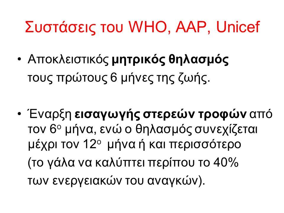 Συστάσεις του WHO, AAP, Unicef Αποκλειστικός μητρικός θηλασμός τους πρώτους 6 μήνες της ζωής.
