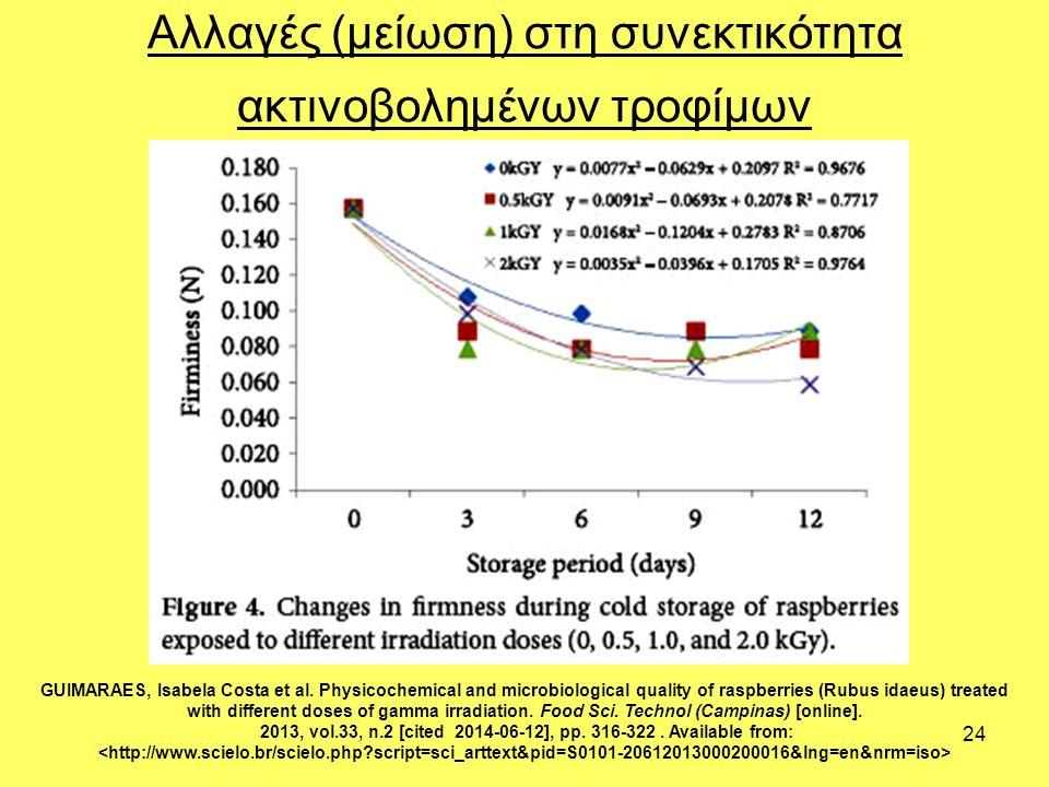 24 Αλλαγές (μείωση) στη συνεκτικότητα ακτινοβολημένων τροφίμων GUIMARAES, Isabela Costa et al.