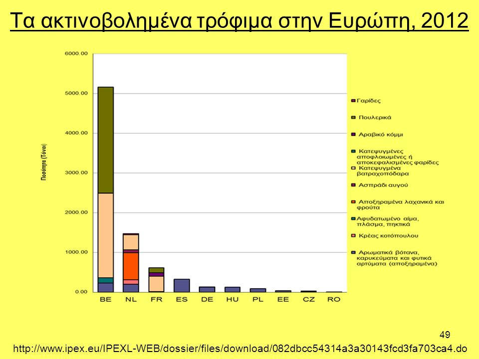49 Τα ακτινοβολημένα τρόφιμα στην Ευρώπη, 2012 http://www.ipex.eu/IPEXL-WEB/dossier/files/download/082dbcc54314a3a30143fcd3fa703ca4.do