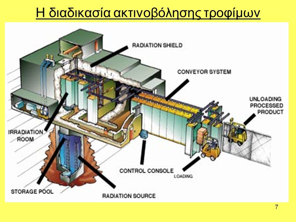 7 Η διαδικασία ακτινοβόλησης τροφίμων
