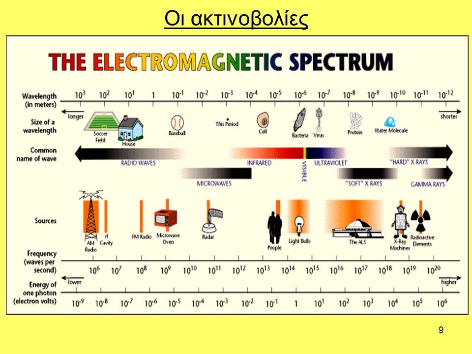 9 Οι ακτινοβολίες