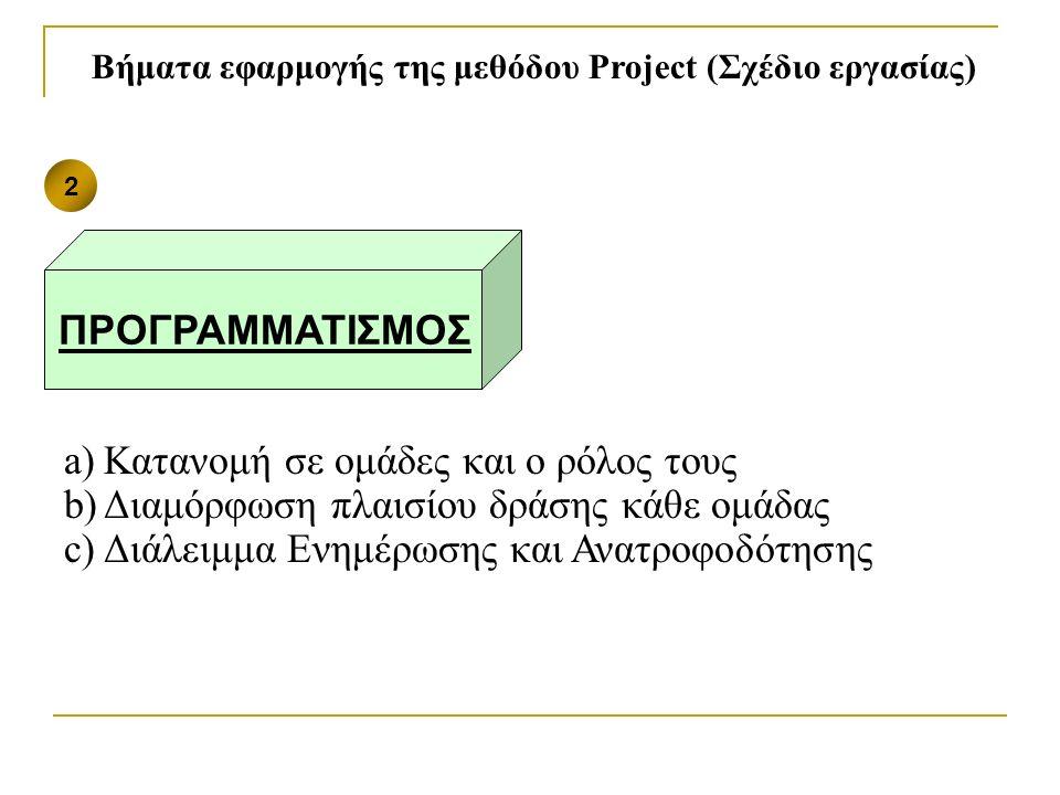 a)Κατανομή σε ομάδες και ο ρόλος τους b)Διαμόρφωση πλαισίου δράσης κάθε ομάδας c)Διάλειμμα Ενημέρωσης και Ανατροφοδότησης Βήματα εφαρμογής της μεθόδου Project (Σχέδιο εργασίας) 2 ΠΡΟΓΡΑΜΜΑΤΙΣΜΟΣ