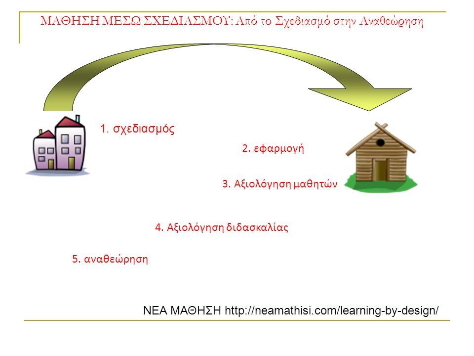 ΜΑΘΗΣΗ ΜΕΣΩ ΣΧΕΔΙΑΣΜΟΥ: Από το Σχεδιασμό στην Αναθεώρηση 1. σχεδιασμός 2. εφαρμογή 4. αξιολόγηση διδασκαλίας 5. αναθεώρηση ΣΠΙΤΙΣΧΟΛΕΙΟ 2. εφαρμογή 3.