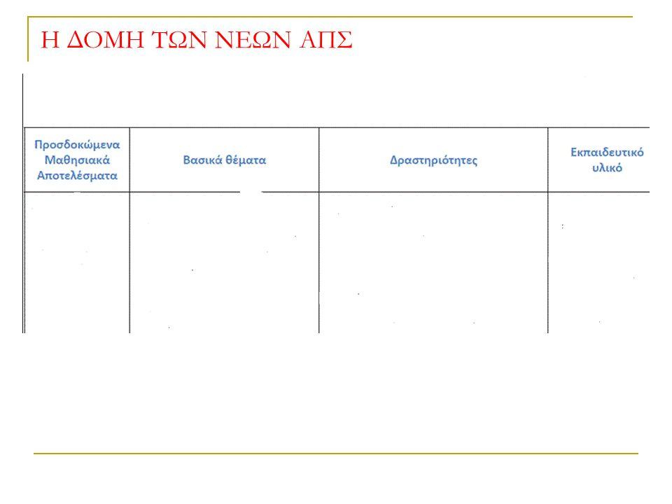 ΘΕΜΑ 1 ΠΡΟΓΡΑΜΜΑΤΙΣΜΟΣ ΥΛΟΠΟΙΗΣΗ Βήματα εφαρμογής της μεθόδου Project (Σχέδιο εργασίας) 2 3