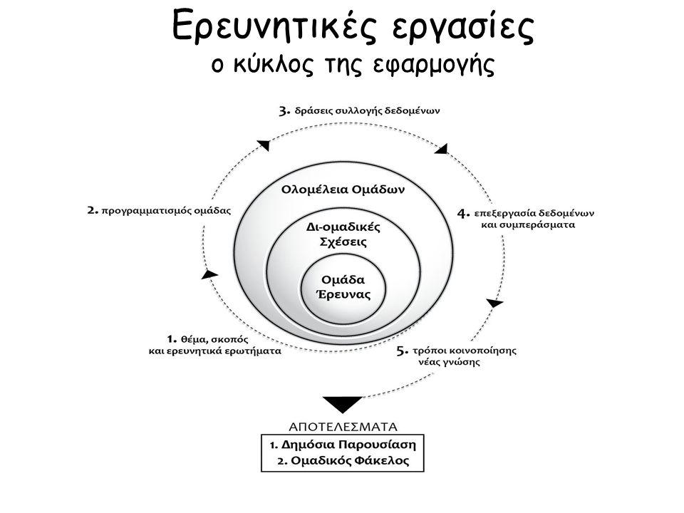 Ερευνητικές εργασίες ο κύκλος της εφαρμογής