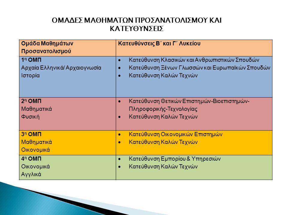 Ομάδα Μαθημάτων Προσανατολισμού Κατευθύνσεις Β΄ και Γ΄ Λυκείου 1 η ΟΜΠ Αρχαία Ελληνικά/ Αρχαιογνωσία Ιστορία  Κατεύθυνση Κλασικών και Ανθρωπιστικών Σπουδών  Κατεύθυνση Ξένων Γλωσσών και Ευρωπαϊκών Σπουδών  Κατεύθυνση Καλών Τεχνών 2 η ΟΜΠ Μαθηματικά Φυσική  Κατεύθυνση Θετικών Επιστημών-Βιοεπιστημών- Πληροφορικής-Τεχνολογίας  Κατεύθυνση Καλών Τεχνών 3 η ΟΜΠ Μαθηματικά Οικονομικά  Κατεύθυνση Οικονομικών Επιστημών  Κατεύθυνση Καλών Τεχνών 4 η ΟΜΠ Οικονομικά Αγγλικά  Κατεύθυνση Εμπορίου & Υπηρεσιών  Κατεύθυνση Καλών Τεχνών ΟΜΑΔΕΣ ΜΑΘΗΜΑΤΩΝ ΠΡΟΣΑΝΑΤΟΛΙΣΜΟΥ ΚΑΙ ΚΑΤΕΥΘΥΝΣΕΙΣ