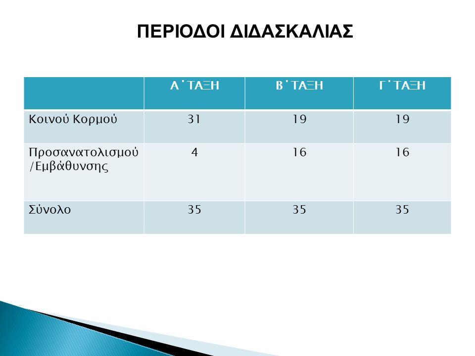 ΟΜΑΔΑ ΜΑΘΗΜΑΤΩΝ ΠΡΟΣΑΝΑΤΟΛΙΣΜΟΥ Α Κ.Κ.A ΕΠΙΛ.(2Χ2=4) Α/ΑΜΑΘΗΜΑΤΑ Α1Α2Α3Α4 1Νέα Ελληνικά/ Αγωγή του Πολίτη5 2Αρχαία Ελληνικά / Αρχαιογνωσία22 3Μαθηματικά3 22 4Φυσική2 2 5Χημεία2 6Βιολογία1 7Γεωγραφία0 8Ιστορία22 10Αγγλικά2 2 11Γαλλικά2 12Γερμανικά/Τουρκικά/Ισπανικά/Ιταλικά/Ρωσικά0 13Πληροφορική2 14Τέχνη1 15Μουσική1 16Φυσική Αγωγή1,5 17Θρησκευτικά1,5 18Σχεδιασμός και Τεχνολογία2 19Οικιακή Οικονομία0 20Συμβουλευτική Επαγγελματική Αγωγή0 21Οικονομικά1 22 ΣΥΝΟΛΑ314444 ΓΕΝΙΚΟ 35 ΩΡΟΛΟΓΙΟ ΠΡΟΓΡΑΜΜΑ Α ΛΥΚΕΙΟΥ